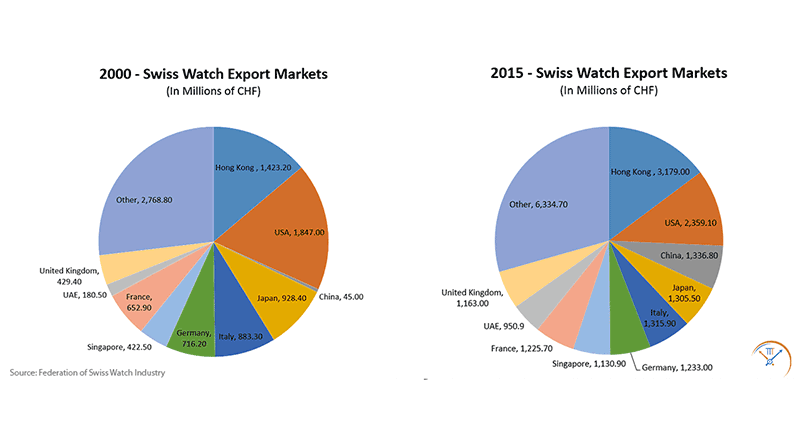 Swiss Watch Industry Exports Graph