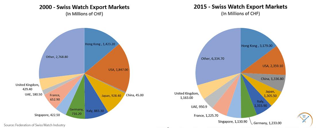 2000v2015-Swiss-Watch-Markets
